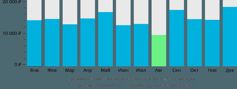 Динамика стоимости авиабилетов из Окленда в США по месяцам