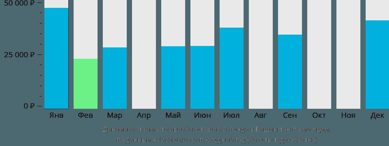 Динамика стоимости авиабилетов из Окленда в Вашингтон по месяцам