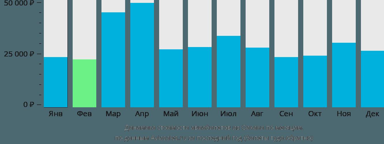 Динамика стоимости авиабилетов из Оахаки по месяцам