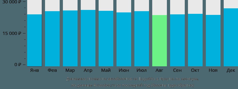 Динамика стоимости авиабилетов из Бодайбо в Иркутск по месяцам