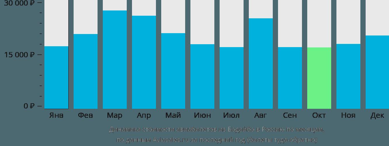 Динамика стоимости авиабилетов из Бодайбо в Россию по месяцам