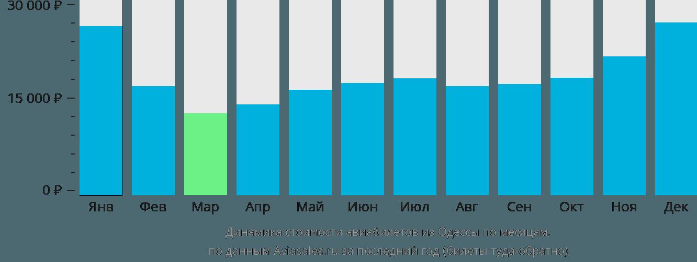 Динамика стоимости авиабилетов из Одессы по месяцам