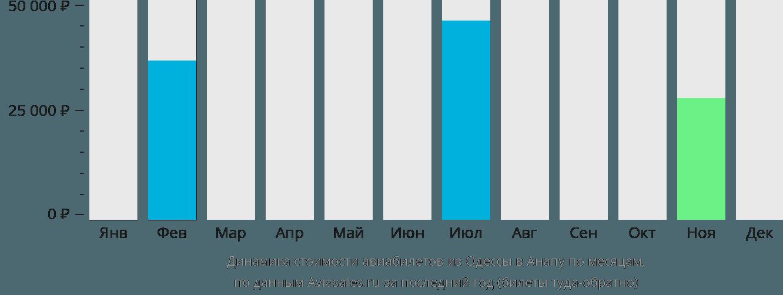 Динамика стоимости авиабилетов из Одессы в Анапу по месяцам