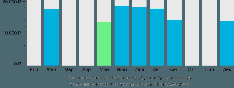 Динамика стоимости авиабилетов из Одессы в Адану по месяцам