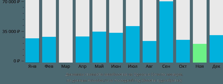 Динамика стоимости авиабилетов из Одессы в Сочи  по месяцам