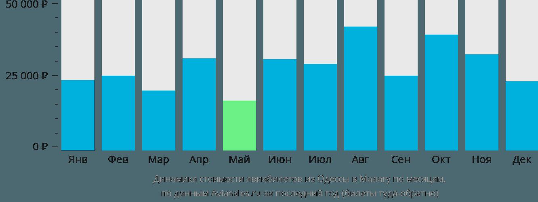 Динамика стоимости авиабилетов из Одессы в Малагу по месяцам