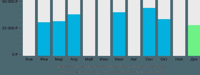 Динамика стоимости авиабилетов из Одессы в Алжир по месяцам