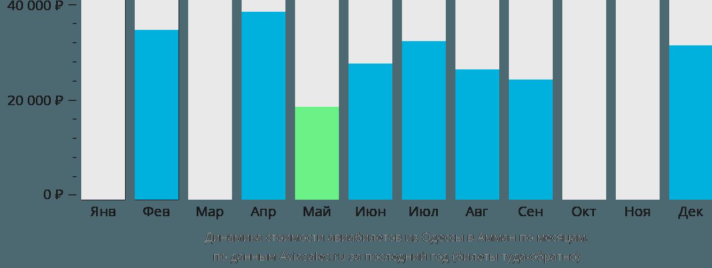 Динамика стоимости авиабилетов из Одессы в Амман по месяцам