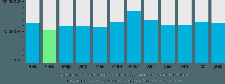 Динамика стоимости авиабилетов из Одессы в Амстердам по месяцам