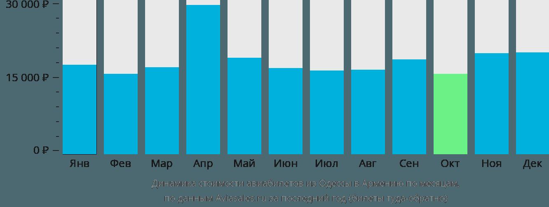 Динамика стоимости авиабилетов из Одессы в Армению по месяцам