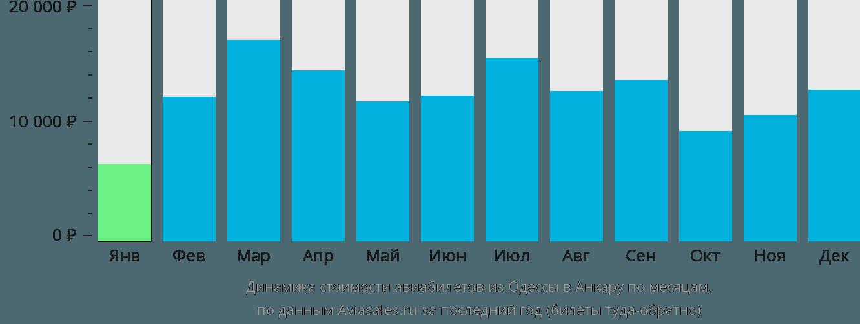 Динамика стоимости авиабилетов из Одессы в Анкару по месяцам