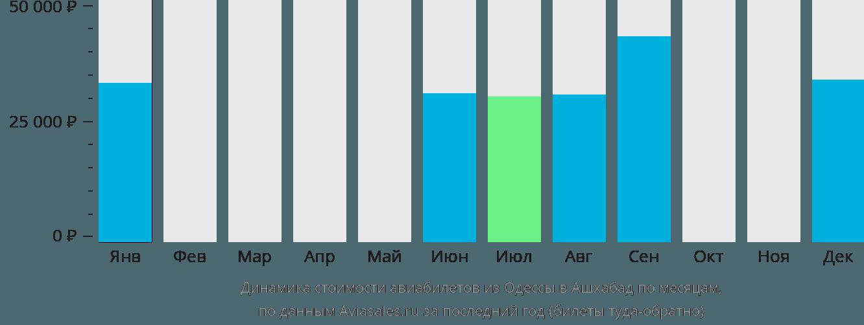Динамика стоимости авиабилетов из Одессы в Ашхабад по месяцам