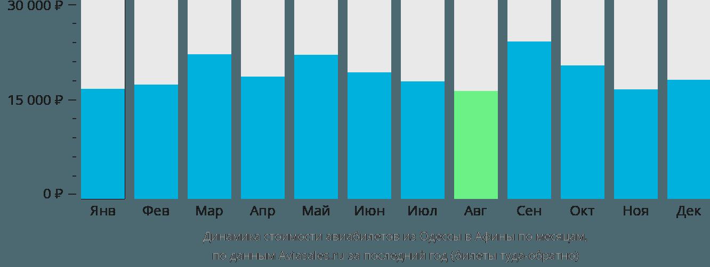 Динамика стоимости авиабилетов из Одессы в Афины по месяцам