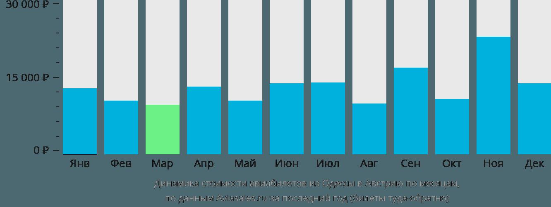 Динамика стоимости авиабилетов из Одессы в Австрию по месяцам