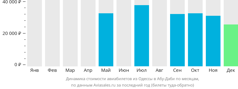 Динамика стоимости авиабилетов из Одессы в Абу-Даби по месяцам