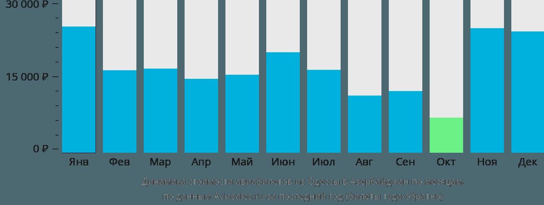 Динамика стоимости авиабилетов из Одессы в Азербайджан по месяцам