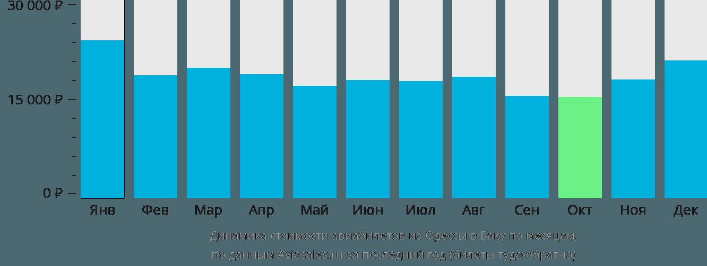 Динамика стоимости авиабилетов из Одессы в Баку по месяцам