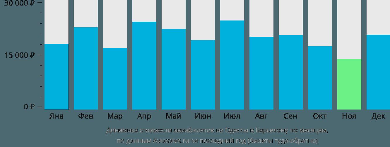 Динамика стоимости авиабилетов из Одессы в Барселону по месяцам