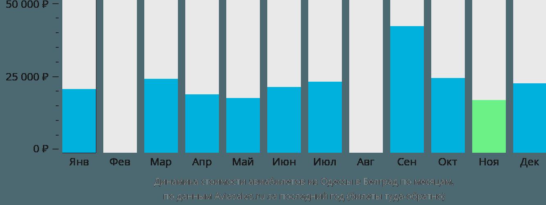 Динамика стоимости авиабилетов из Одессы в Белград по месяцам