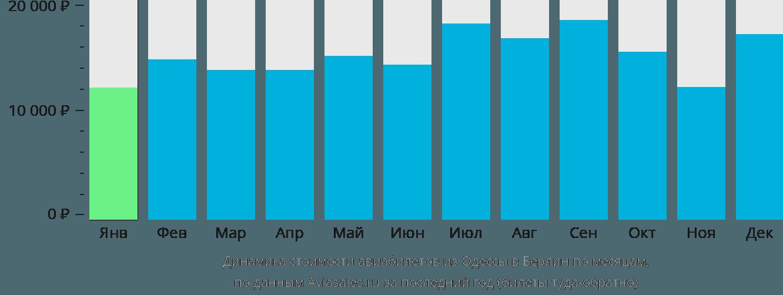 Динамика стоимости авиабилетов из Одессы в Берлин по месяцам