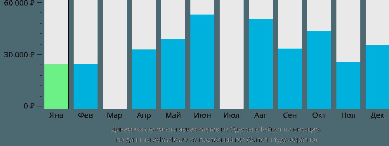 Динамика стоимости авиабилетов из Одессы в Бейрут по месяцам
