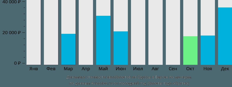 Динамика стоимости авиабилетов из Одессы в Берген по месяцам