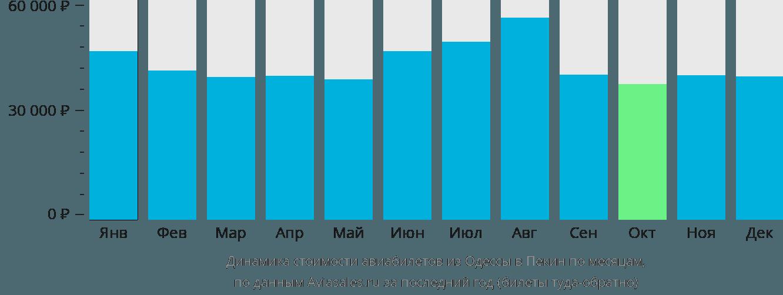 Динамика стоимости авиабилетов из Одессы в Пекин по месяцам