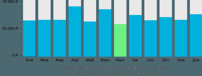 Динамика стоимости авиабилетов из Одессы в Бангкок по месяцам