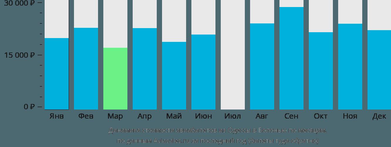 Динамика стоимости авиабилетов из Одессы в Болонью по месяцам