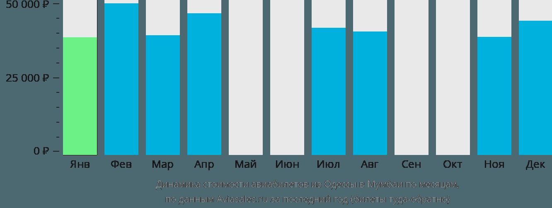 Динамика стоимости авиабилетов из Одессы в Мумбаи по месяцам