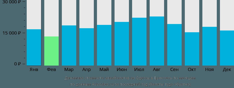 Динамика стоимости авиабилетов из Одессы в Брюссель по месяцам