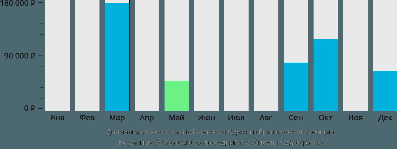 Динамика стоимости авиабилетов из Одессы в Братиславу по месяцам