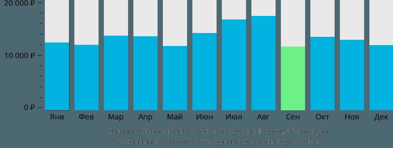 Динамика стоимости авиабилетов из Одессы в Будапешт по месяцам