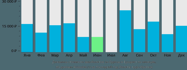 Динамика стоимости авиабилетов из Одессы в Бухарест по месяцам