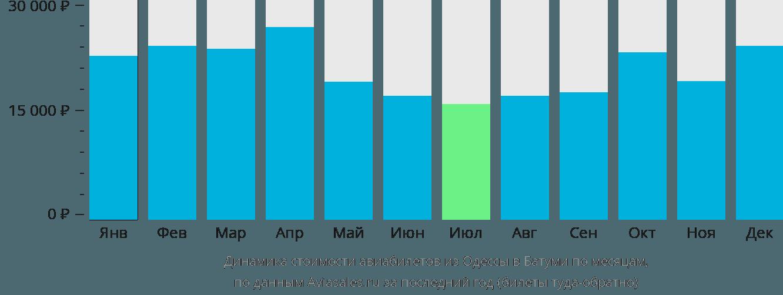 Динамика стоимости авиабилетов из Одессы в Батуми по месяцам