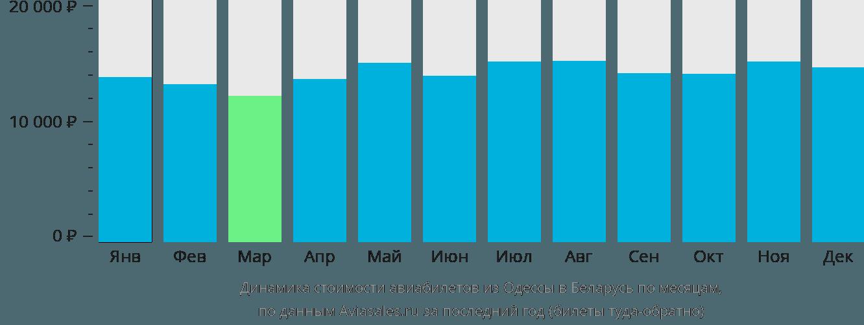 Динамика стоимости авиабилетов из Одессы в Беларусь по месяцам