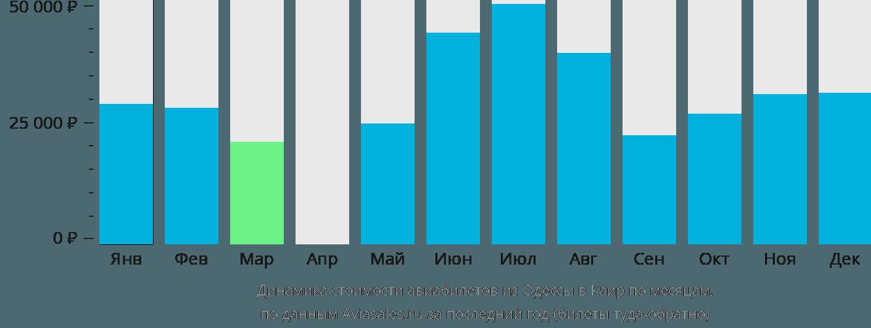 Динамика стоимости авиабилетов из Одессы в Каир по месяцам