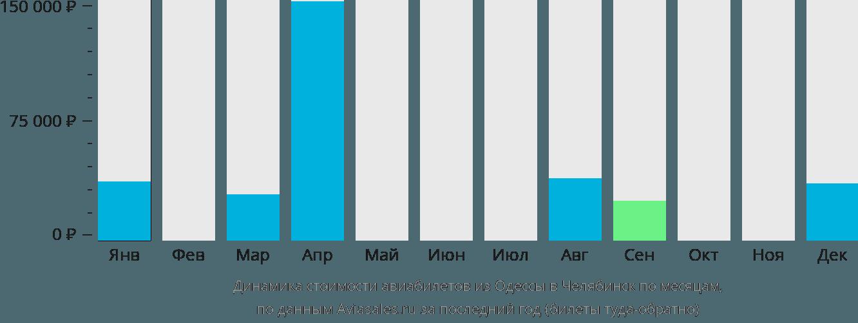 Динамика стоимости авиабилетов из Одессы в Челябинск по месяцам