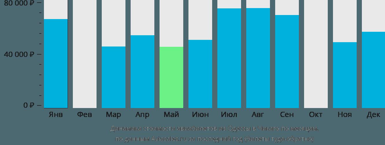 Динамика стоимости авиабилетов из Одессы в Чикаго по месяцам