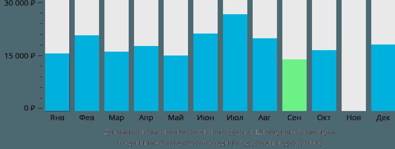 Динамика стоимости авиабилетов из Одессы в Швейцарию по месяцам