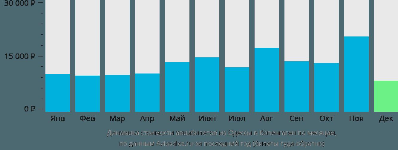 Динамика стоимости авиабилетов из Одессы в Копенгаген по месяцам