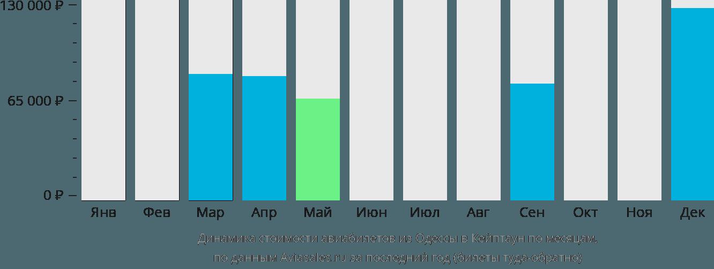 Динамика стоимости авиабилетов из Одессы в Кейптаун по месяцам