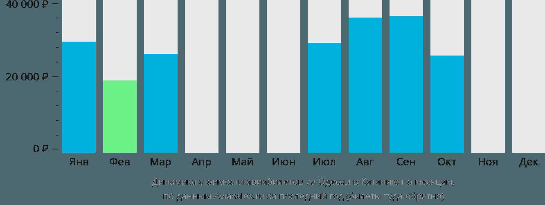 Динамика стоимости авиабилетов из Одессы в Катанию по месяцам