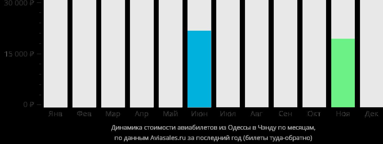 Динамика стоимости авиабилетов из Одессы в Чэнду по месяцам
