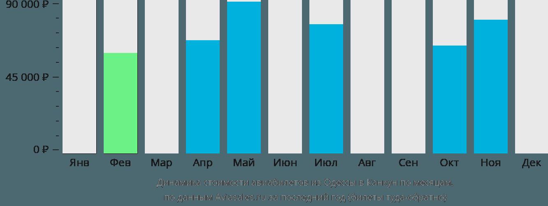 Динамика стоимости авиабилетов из Одессы в Канкун по месяцам