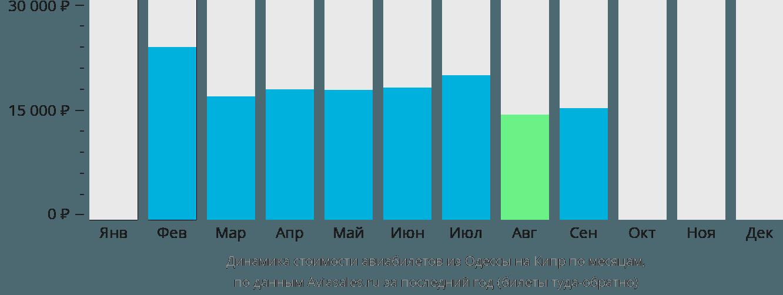 Динамика стоимости авиабилетов из Одессы на Кипр по месяцам