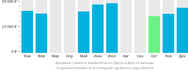 Динамика стоимости авиабилетов из Одессы в Дели по месяцам