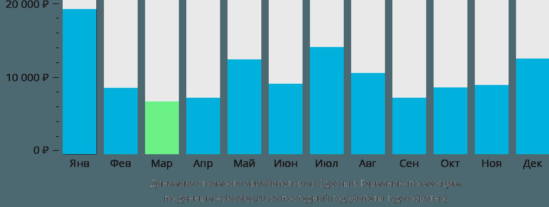 Динамика стоимости авиабилетов из Одессы в Германию по месяцам