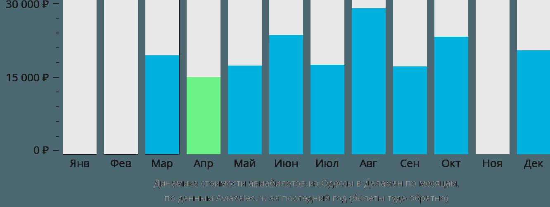 Динамика стоимости авиабилетов из Одессы в Даламан по месяцам