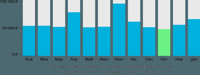 Динамика стоимости авиабилетов из Одессы в Денпасар Бали по месяцам